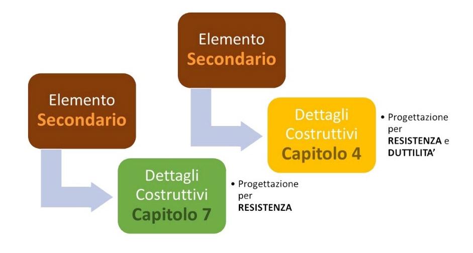 ELEMENTO STRUTTURALE SECONDARIO