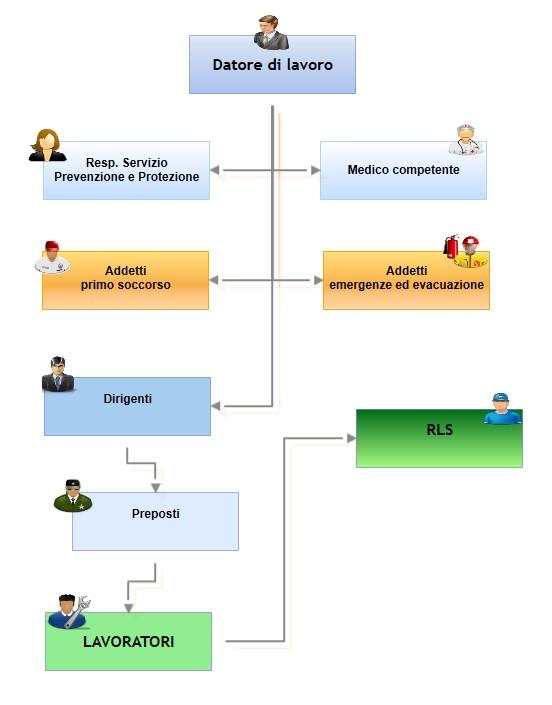 struttura luoghi lavoro