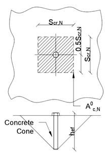 area del cono di calcestruzzo