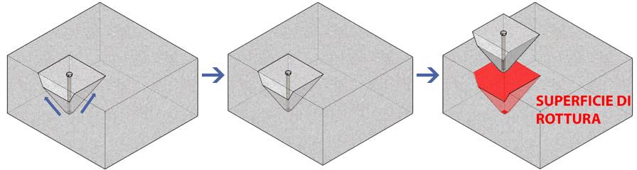 influenza sulla resistenza caratteristica dell'interasse e della distanza dai bordi